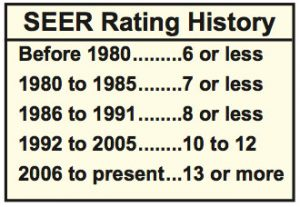 SEER Rating History - information